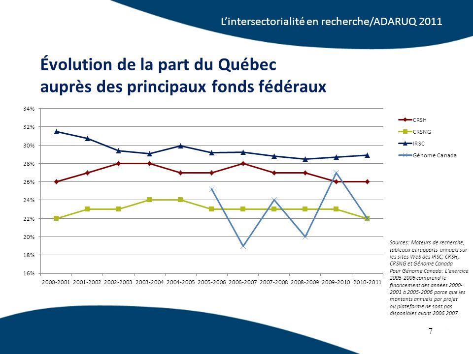 Évolution de la part du Québec auprès des principaux fonds fédéraux 7 Sources: Moteurs de recherche, tableaux et rapports annuels sur les sites Web des IRSC, CRSH, CRSNG et Génome Canada Pour Génome Canada: Lexercice 2005-2006 comprend le financement des années 2000- 2001 à 2005-2006 parce que les montants annuels par projet ou plateforme ne sont pas disponibles avant 2006 2007.