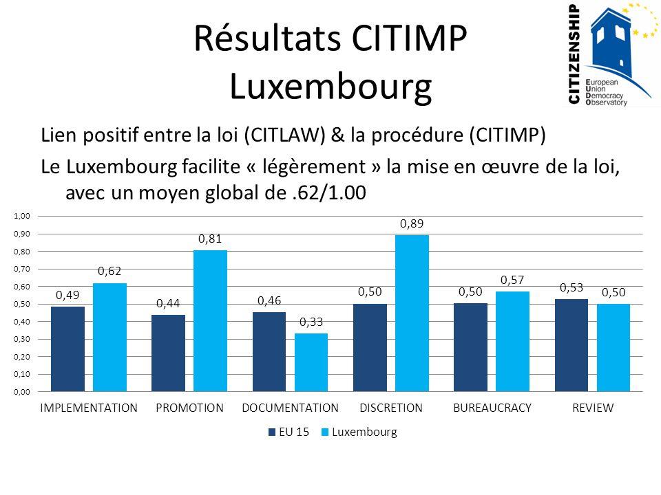 Résultats CITIMP Luxembourg Lien positif entre la loi (CITLAW) & la procédure (CITIMP) Le Luxembourg facilite « légèrement » la mise en œuvre de la lo