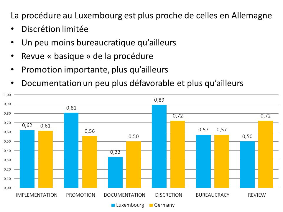 La procédure au Luxembourg est plus proche de celles en Allemagne Discrétion limitée Un peu moins bureaucratique quailleurs Revue « basique » de la procédure Promotion importante, plus quailleurs Documentation un peu plus défavorable et plus quailleurs