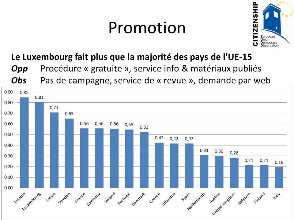 Promotion Le Luxembourg fait plus que la majorité des pays de lUE-15 OppProcédure « gratuite », service info & matériaux publiés ObsPas de campagne, s