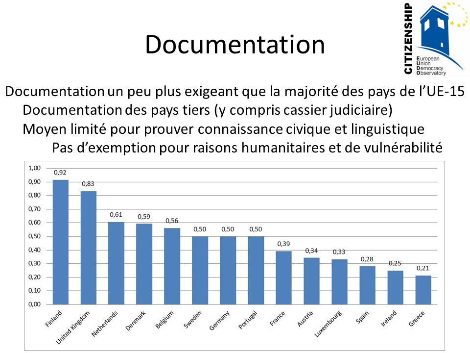 Documentation Documentation un peu plus exigeant que la majorité des pays de lUE-15 Documentation des pays tiers (y compris cassier judiciaire) Moyen