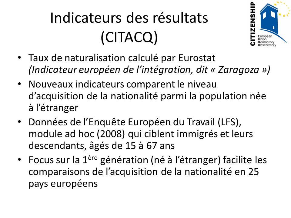Indicateurs des résultats (CITACQ) Taux de naturalisation calculé par Eurostat (Indicateur européen de lintégration, dit « Zaragoza ») Nouveaux indicateurs comparent le niveau dacquisition de la nationalité parmi la population née à létranger Données de lEnquête Européen du Travail (LFS), module ad hoc (2008) qui ciblent immigrés et leurs descendants, âgés de 15 à 67 ans Focus sur la 1 ère génération (né à létranger) facilite les comparaisons de lacquisition de la nationalité en 25 pays européens