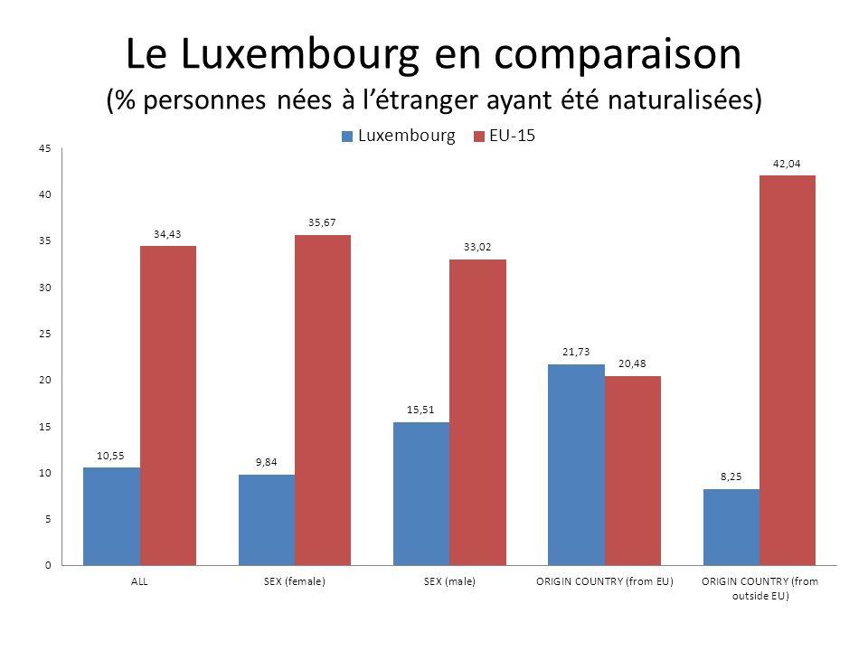 Le Luxembourg en comparaison (% personnes nées à létranger ayant été naturalisées)