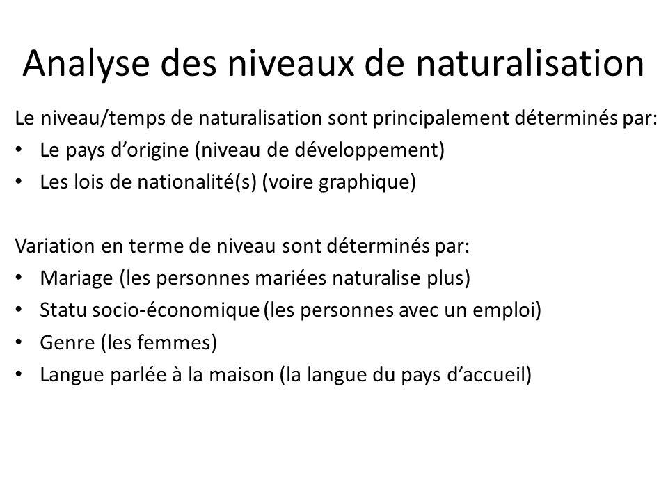 Analyse des niveaux de naturalisation Le niveau/temps de naturalisation sont principalement déterminés par: Le pays dorigine (niveau de développement)