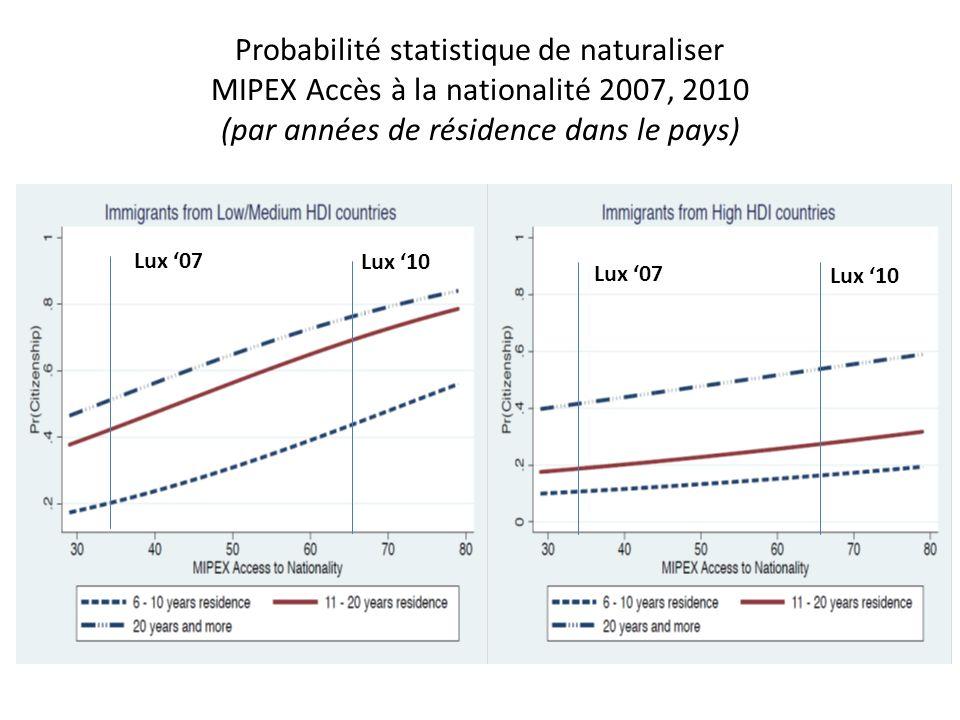 Probabilité statistique de naturaliser MIPEX Accès à la nationalité 2007, 2010 (par années de résidence dans le pays) Lux 07 Lux 10 Lux 07