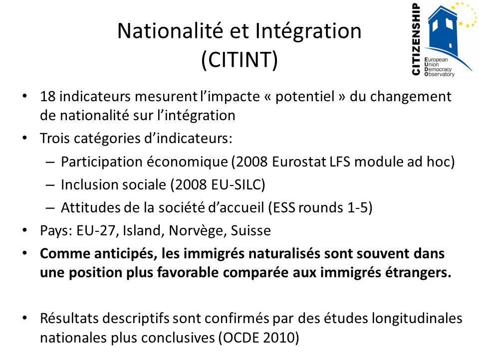 Nationalité et Intégration (CITINT) 18 indicateurs mesurent limpacte « potentiel » du changement de nationalité sur lintégration Trois catégories dindicateurs: – Participation économique (2008 Eurostat LFS module ad hoc) – Inclusion sociale (2008 EU-SILC) – Attitudes de la société daccueil (ESS rounds 1-5) Pays: EU-27, Island, Norvège, Suisse Comme anticipés, les immigrés naturalisés sont souvent dans une position plus favorable comparée aux immigrés étrangers.