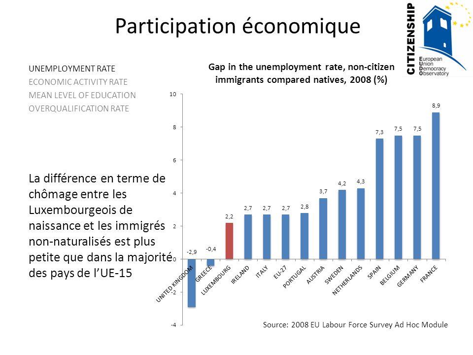 Participation économique UNEMPLOYMENT RATE ECONOMIC ACTIVITY RATE MEAN LEVEL OF EDUCATION OVERQUALIFICATION RATE La différence en terme de chômage entre les Luxembourgeois de naissance et les immigrés non-naturalisés est plus petite que dans la majorité des pays de lUE-15