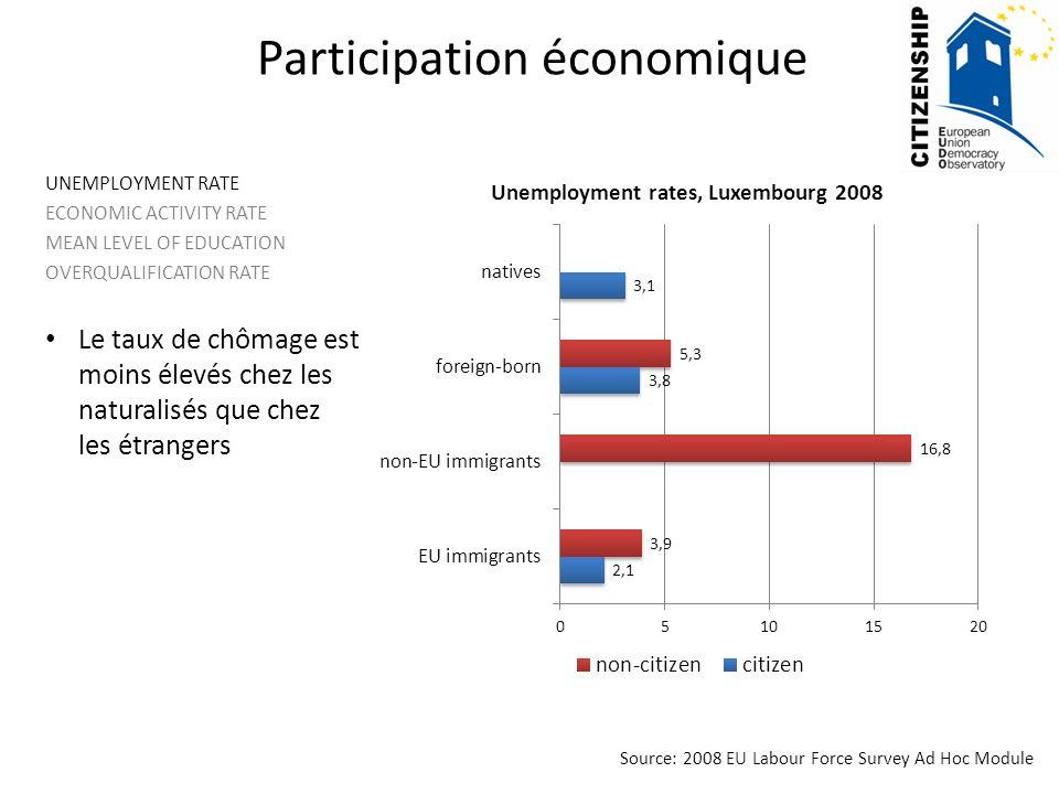 UNEMPLOYMENT RATE ECONOMIC ACTIVITY RATE MEAN LEVEL OF EDUCATION OVERQUALIFICATION RATE Le taux de chômage est moins élevés chez les naturalisés que chez les étrangers Source: 2008 EU Labour Force Survey Ad Hoc Module Participation économique