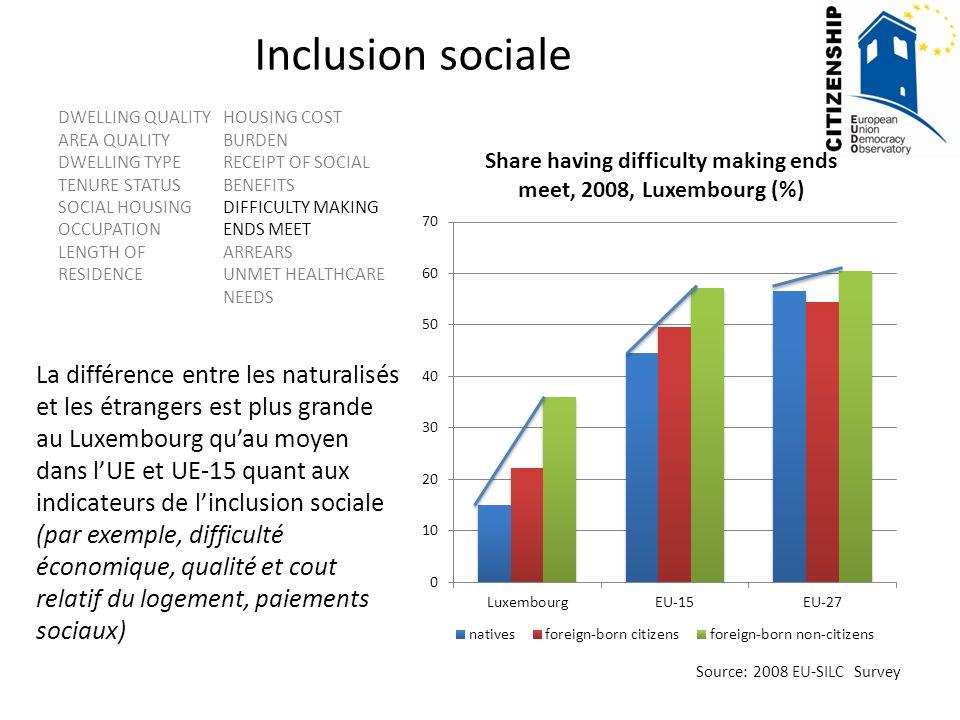 Inclusion sociale La différence entre les naturalisés et les étrangers est plus grande au Luxembourg quau moyen dans lUE et UE-15 quant aux indicateur