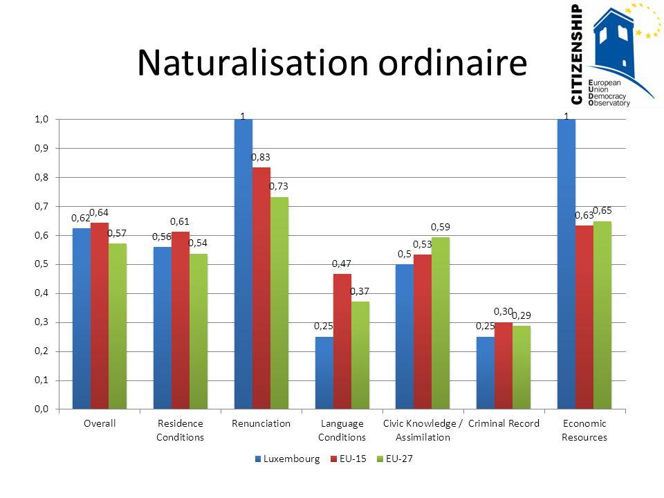 Inclusion sociale La différence entre les naturalisés et les étrangers est plus grande au Luxembourg quau moyen dans lUE et UE-15 quant aux indicateurs de linclusion sociale (par exemple, difficulté économique, qualité et cout relatif du logement, paiements sociaux) DWELLING QUALITY AREA QUALITY DWELLING TYPE TENURE STATUS SOCIAL HOUSING OCCUPATION LENGTH OF RESIDENCE HOUSING COST BURDEN RECEIPT OF SOCIAL BENEFITS DIFFICULTY MAKING ENDS MEET ARREARS UNMET HEALTHCARE NEEDS Source: 2008 EU-SILC Survey