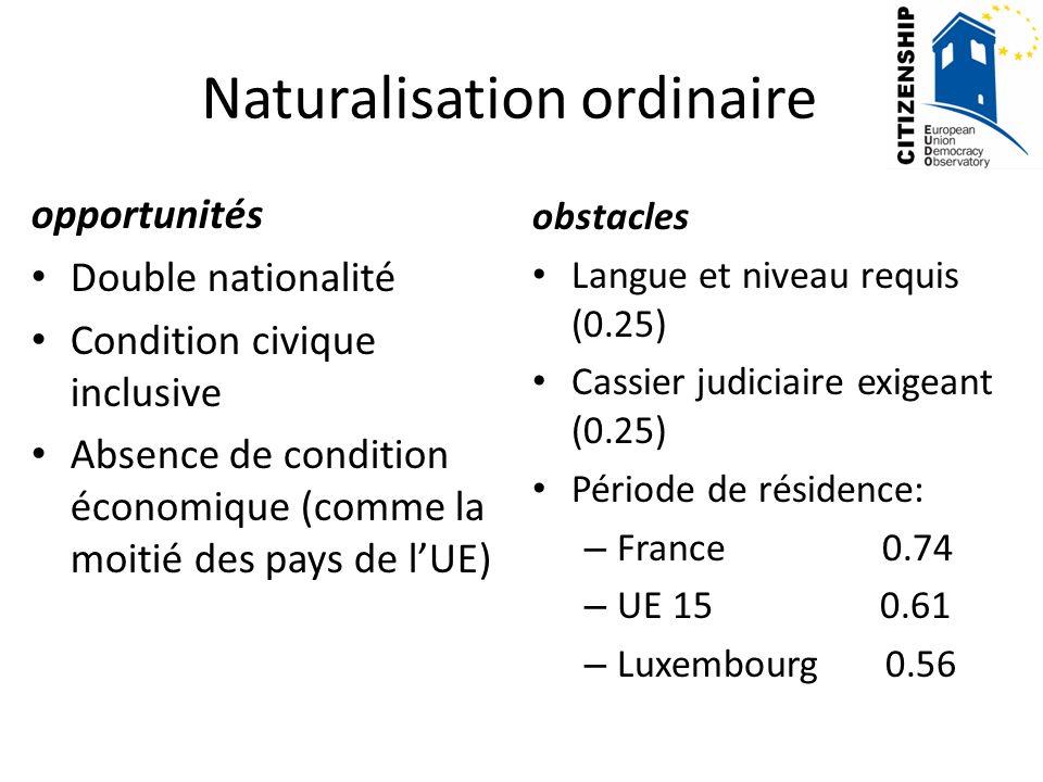 opportunités Double nationalité Condition civique inclusive Absence de condition économique (comme la moitié des pays de lUE) obstacles Langue et niveau requis (0.25) Cassier judiciaire exigeant (0.25) Période de résidence: – France 0.74 – UE 15 0.61 – Luxembourg 0.56