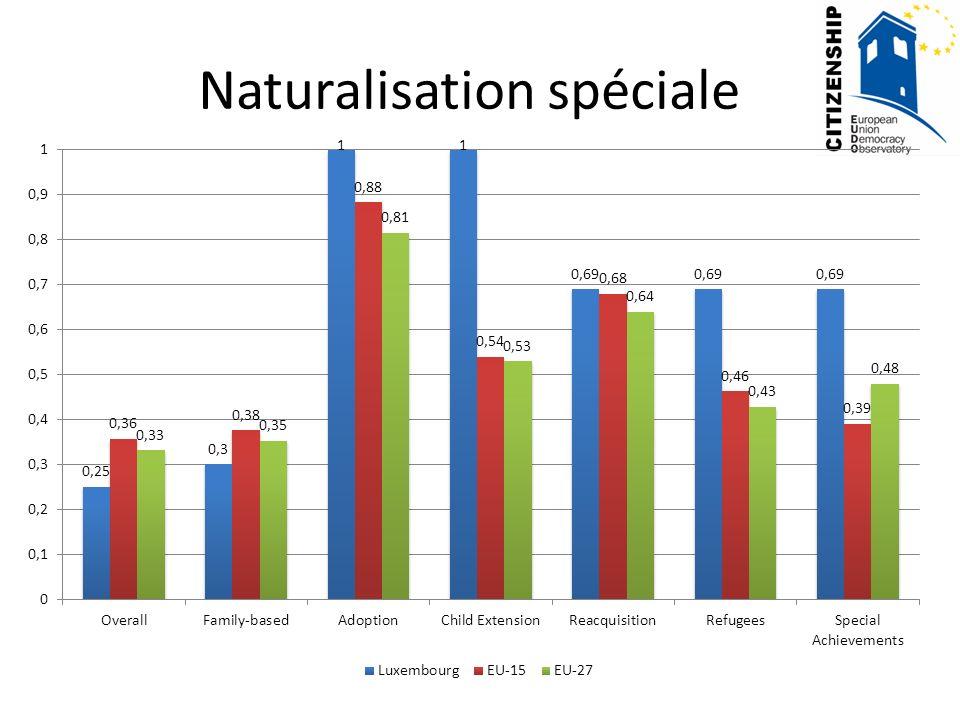 Naturalisation spéciale