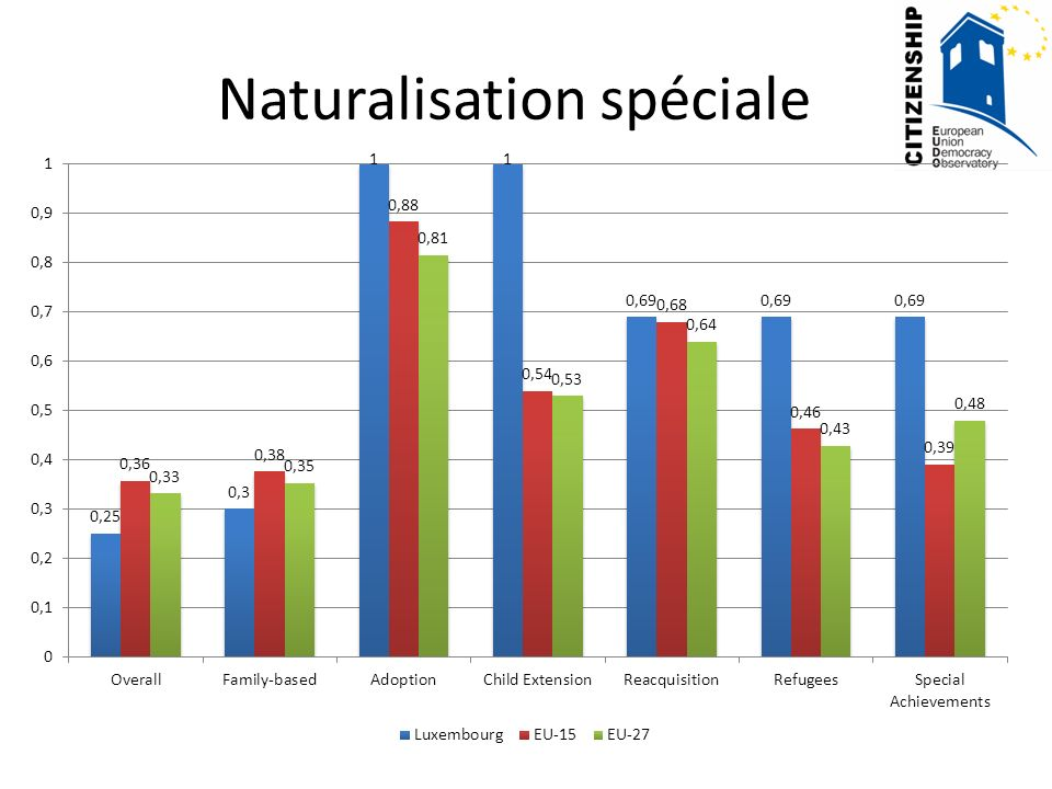 Temps à naturaliser Luxembourg
