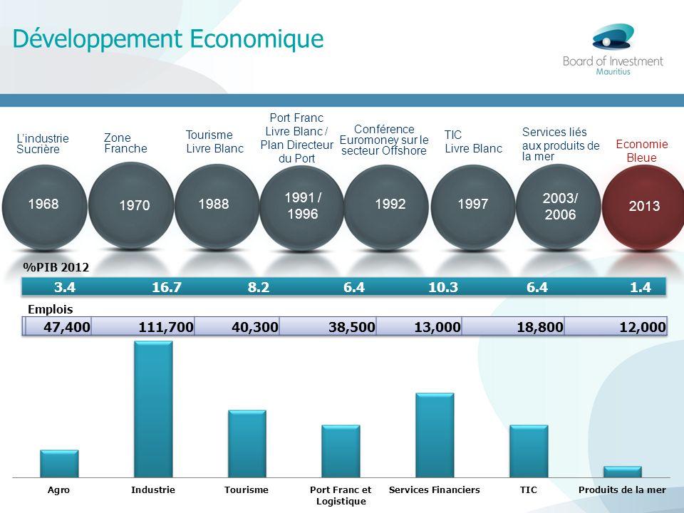 Développement Economique 1970 19921988 1997 1968 Lindustrie Sucrière 2003/ 2006 Zone Franche Tourisme Livre Blanc Conférence Euromoney sur le secteur