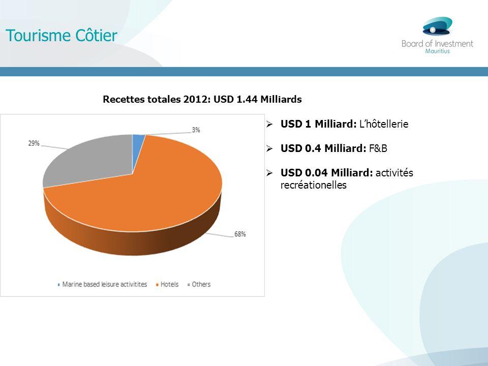 Tourisme Côtier USD 1 Milliard: Lhôtellerie USD 0.4 Milliard: F&B USD 0.04 Milliard: activités recréationelles Recettes totales 2012: USD 1.44 Milliards