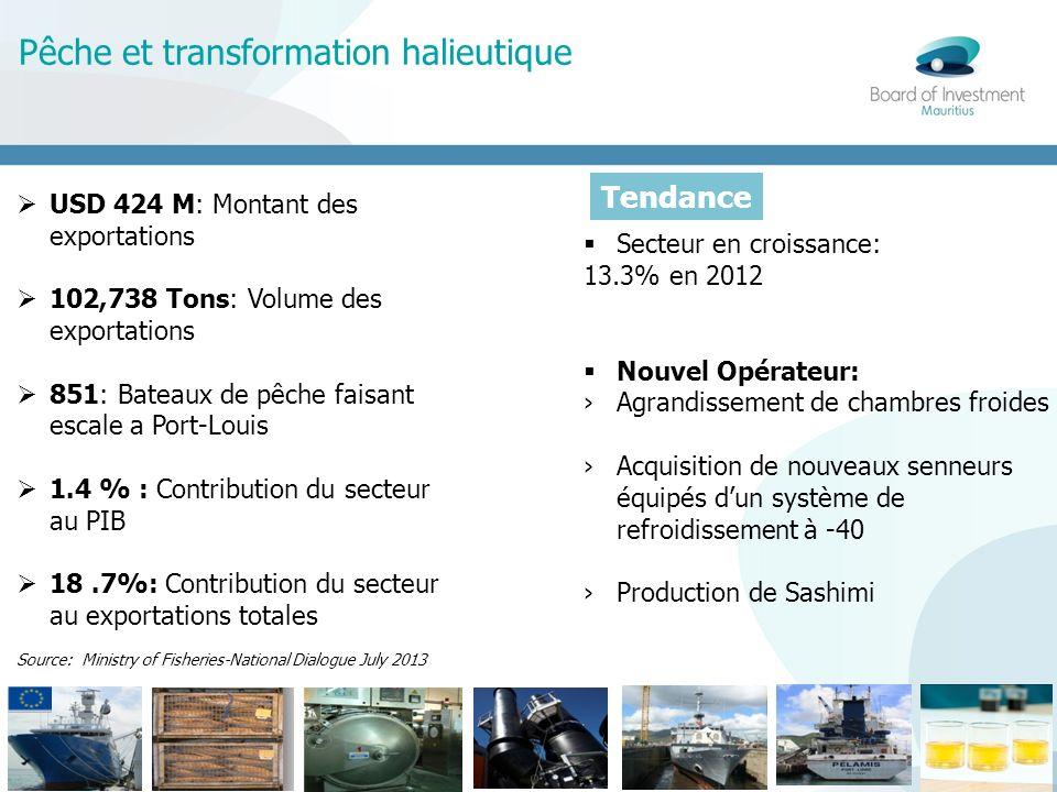 Transport Maritime 28% 8% 550,000 TEUs: Flux annuel 15 Hectares: Espace de stockage 316,608 TEUs: Capacité de manutention portuaire USD 10 million: Recettes directes provenant du transbordement au MPA et au CHCL Source: Mauritius Ports Authority (2012) Trend Hausse de 37% de la capacité de manutention portuaire en 2012 Hausse de 9% attendu pour le transbordement Transformation de Maurice en hub pétrolier dune valeur de 1.1 MT annuellement Tendance
