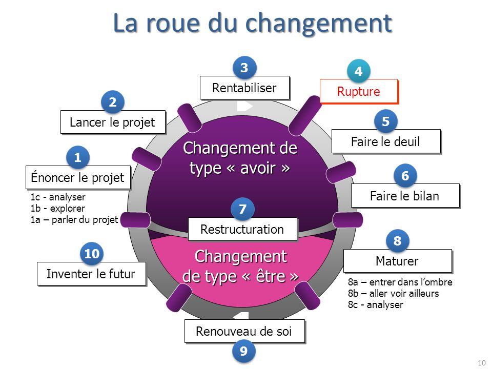10 Changement de type « être » Changement de type « avoir » Énoncer le projet 1 1 Lancer le projet 2 2 Rentabiliser 3 3 Rupture 4 4 Faire le deuil 5 5
