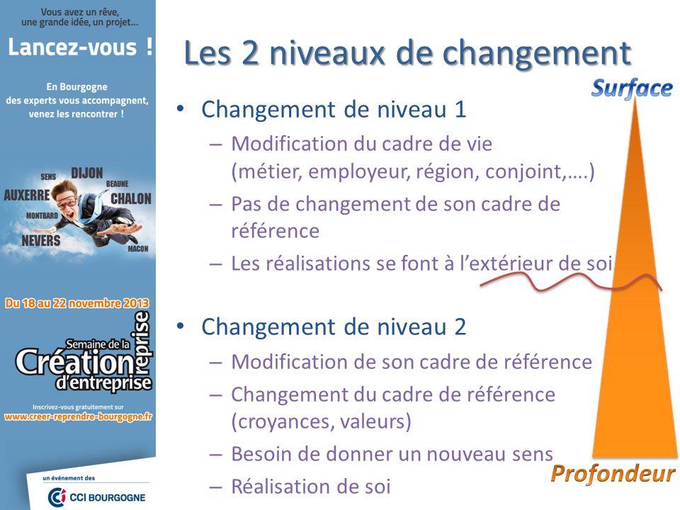 Changement de niveau 1 – Modification du cadre de vie (métier, employeur, région, conjoint,….) – Pas de changement de son cadre de référence – Les réa
