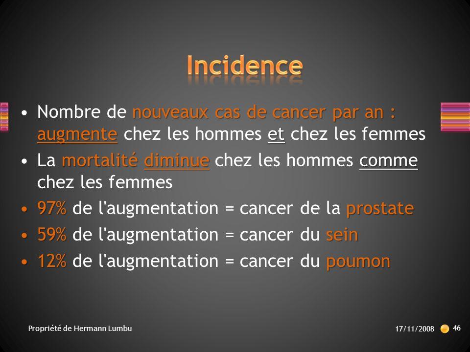 nouveaux cas de cancer par an : augmenteetNombre de nouveaux cas de cancer par an : augmente chez les hommes et chez les femmes mortalité diminue commeLa mortalité diminue chez les hommes comme chez les femmes 97% prostate97% de l augmentation = cancer de la prostate 59% sein59% de l augmentation = cancer du sein 12% poumon12% de l augmentation = cancer du poumon 17/11/2008 46 Propriété de Hermann Lumbu