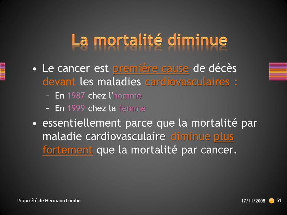 première cause cardiovasculaires :Le cancer est première cause de décès devant les maladies cardiovasculaires : homme –En 1987 chez l homme femme –En 1999 chez la femme cardiovasculaire diminue plus fortementcancer.essentiellement parce que la mortalité par maladie cardiovasculaire diminue plus fortement que la mortalité par cancer.