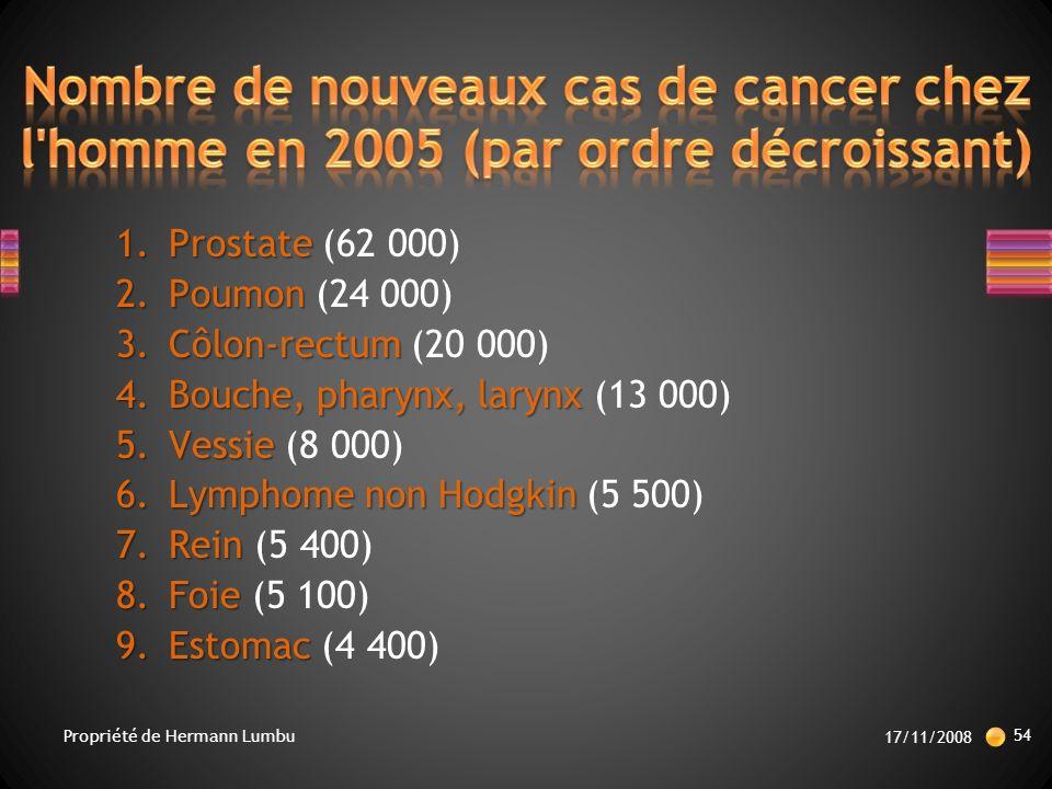 1.Prostate 1.Prostate (62 000) 2.Poumon 2.Poumon (24 000) 3.Côlon-rectum 3.Côlon-rectum (20 000) 4.Bouche, pharynx, larynx 4.Bouche, pharynx, larynx (13 000) 5.Vessie 5.Vessie (8 000) 6.Lymphome non Hodgkin 6.Lymphome non Hodgkin (5 500) 7.Rein 7.Rein (5 400) 8.Foie 8.Foie (5 100) 9.Estomac 9.Estomac (4 400) 17/11/2008 54 Propriété de Hermann Lumbu