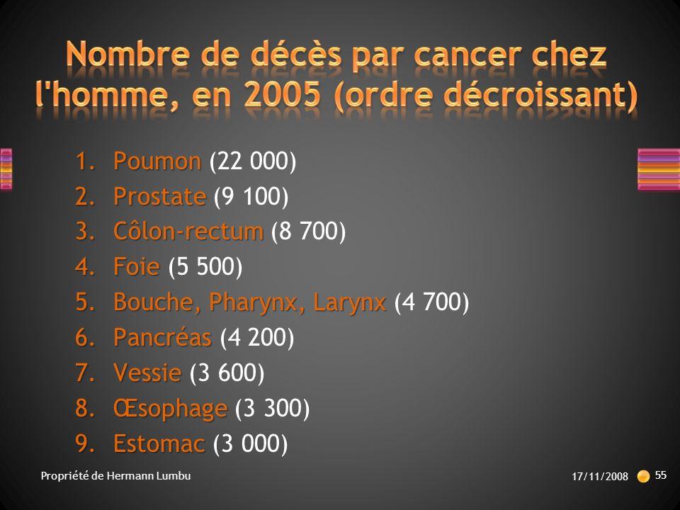 1.Poumon 1.Poumon (22 000) 2.Prostate 2.Prostate (9 100) 3.Côlon-rectum 3.Côlon-rectum (8 700) 4.Foie 4.Foie (5 500) 5.Bouche, Pharynx, Larynx 5.Bouche, Pharynx, Larynx (4 700) 6.Pancréas 6.Pancréas (4 200) 7.Vessie 7.Vessie (3 600) 8.Œsophage 8.Œsophage (3 300) 9.Estomac 9.Estomac (3 000) 17/11/2008 55 Propriété de Hermann Lumbu
