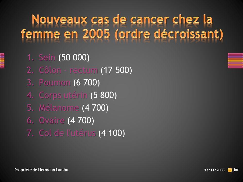 1.Sein 1.Sein (50 000) 2.Côlon – rectum 2.Côlon – rectum (17 500) 3.Poumon 3.Poumon (6 700) 4.Corps utérin 4.Corps utérin (5 800) 5.Mélanome 5.Mélanome (4 700) 6.Ovaire 6.Ovaire (4 700) 7.Col de l utérus 7.Col de l utérus (4 100) 17/11/2008 56 Propriété de Hermann Lumbu