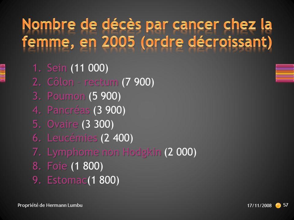 1.Sein 1.Sein (11 000) 2.Côlon – rectum 2.Côlon – rectum (7 900) 3.Poumon 3.Poumon (5 900) 4.Pancréas 4.Pancréas (3 900) 5.Ovaire 5.Ovaire (3 300) 6.Leucémies 6.Leucémies (2 400) 7.Lymphome non Hodgkin 7.Lymphome non Hodgkin (2 000) 8.Foie 8.Foie (1 800) 9.Estomac 9.Estomac(1 800) 17/11/2008 57 Propriété de Hermann Lumbu