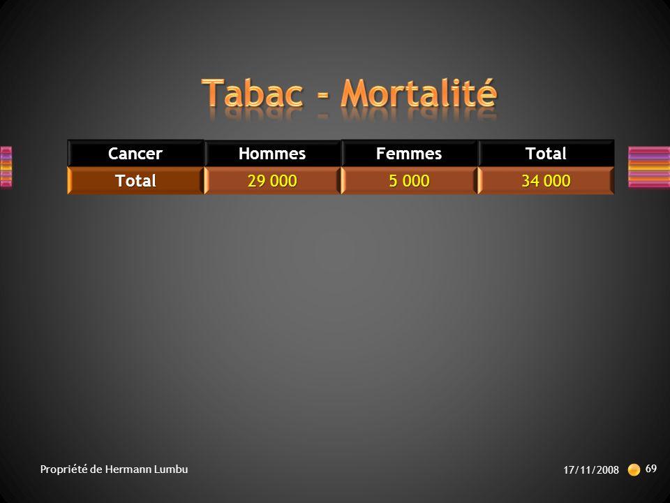 CancerHommesFemmesTotalTotal 29 000 5 000 34 000 17/11/2008 69 Propriété de Hermann Lumbu