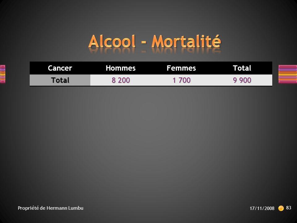 CancerHommesFemmesTotalTotal 8 200 1 700 9 900 17/11/2008 83 Propriété de Hermann Lumbu