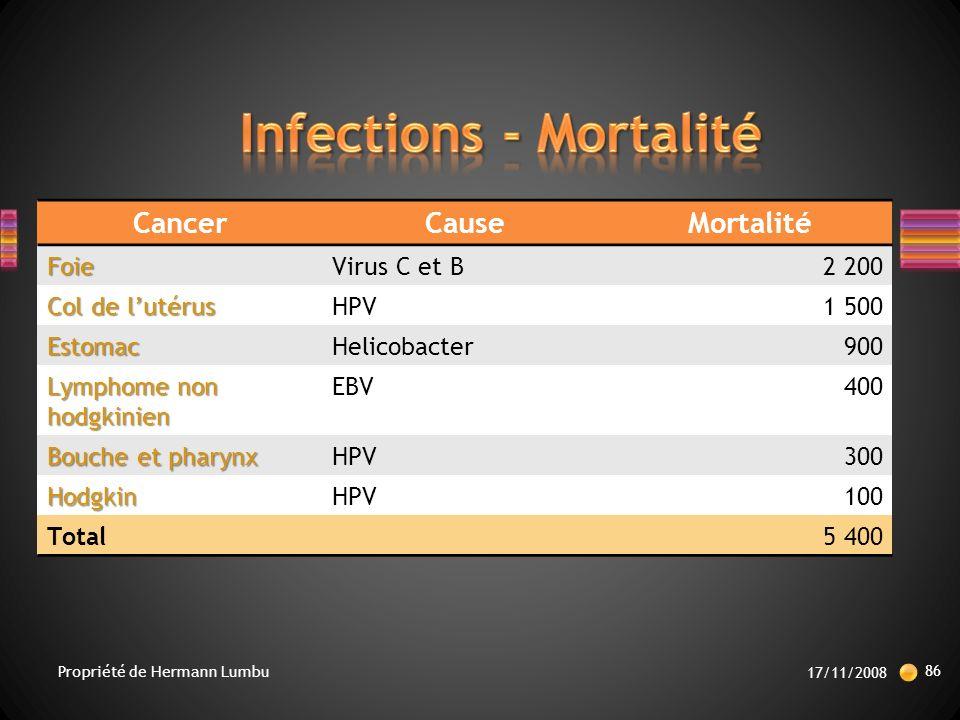 CancerCauseMortalitéFoieVirus C et B2 200 Col de lutérus HPV1 500 EstomacHelicobacter900 Lymphome non hodgkinien EBV400 Bouche et pharynx HPV300 HodgkinHPV100 Total5 400 17/11/2008 86 Propriété de Hermann Lumbu
