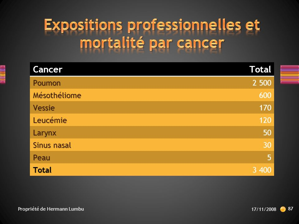 CancerTotalPoumon2 500 Mésothéliome600 Vessie170 Leucémie120 Larynx50 Sinus nasal 30 Peau5 Total3 400 17/11/2008 87 Propriété de Hermann Lumbu