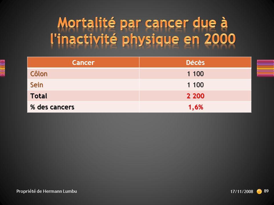CancerDécèsCôlon 1 100 Sein Total 2 200 % des cancers 1,6% 17/11/2008 89 Propriété de Hermann Lumbu