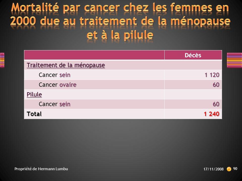Décès Traitement de la ménopause sein Cancer sein 1 120 ovaire Cancer ovaire60 Pilule sein Cancer sein60 Total 1 240 17/11/2008 90 Propriété de Hermann Lumbu