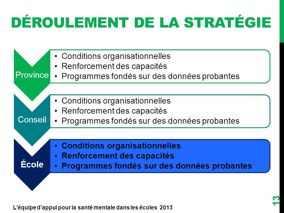 DÉROULEMENT DE LA STRATÉGIE Province Conditions organisationnelles Renforcement des capacités Programmes fondés sur des données probantes Conseil Cond