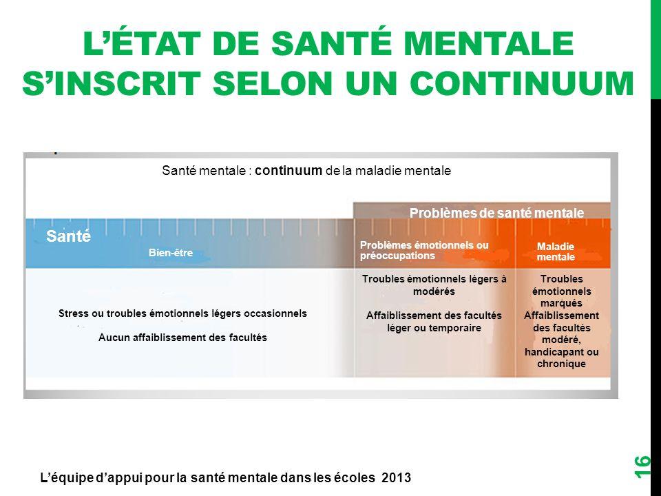 LÉTAT DE SANTÉ MENTALE SINSCRIT SELON UN CONTINUUM Léquipe dappui pour la santé mentale dans les écoles 2013 16 Santé mentale : continuum de la maladi