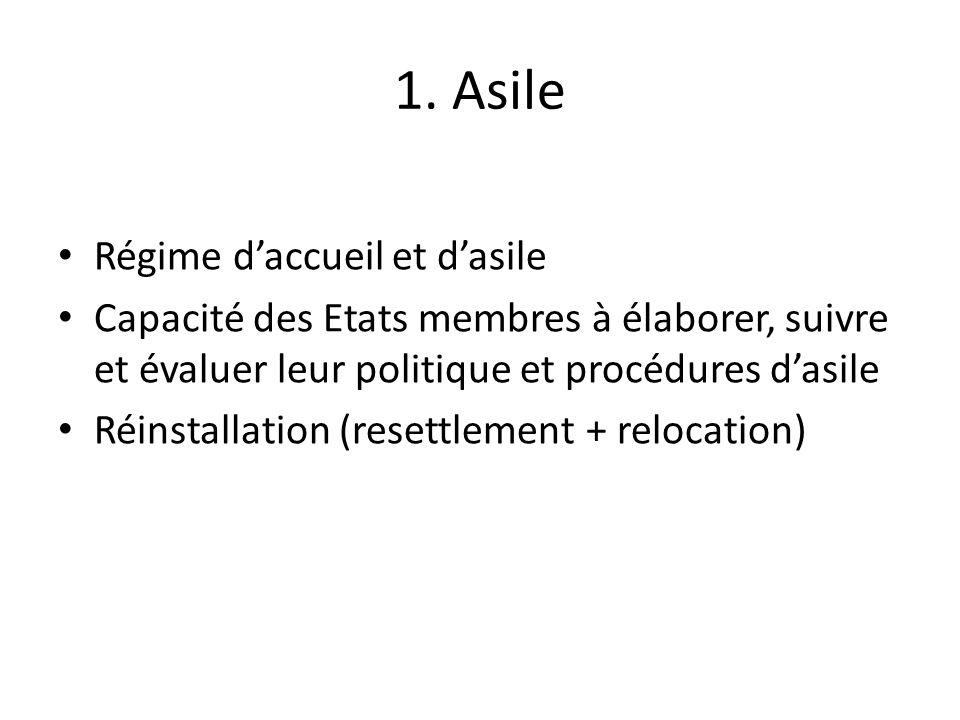 1. Asile Régime daccueil et dasile Capacité des Etats membres à élaborer, suivre et évaluer leur politique et procédures dasile Réinstallation (resett
