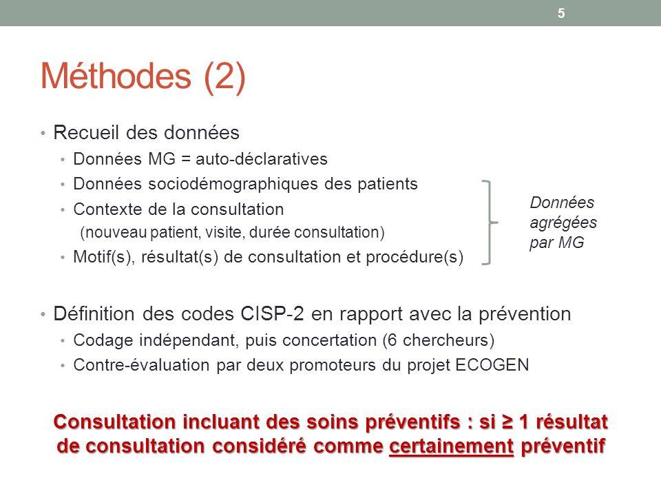 Méthodes (2) Recueil des données Données MG = auto-déclaratives Données sociodémographiques des patients Contexte de la consultation (nouveau patient,