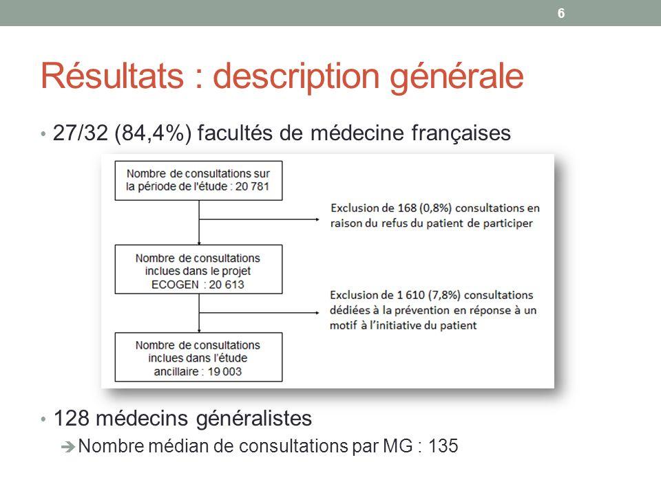 Résultats : description générale 27/32 (84,4%) facultés de médecine françaises 128 médecins généralistes Nombre médian de consultations par MG : 135 6