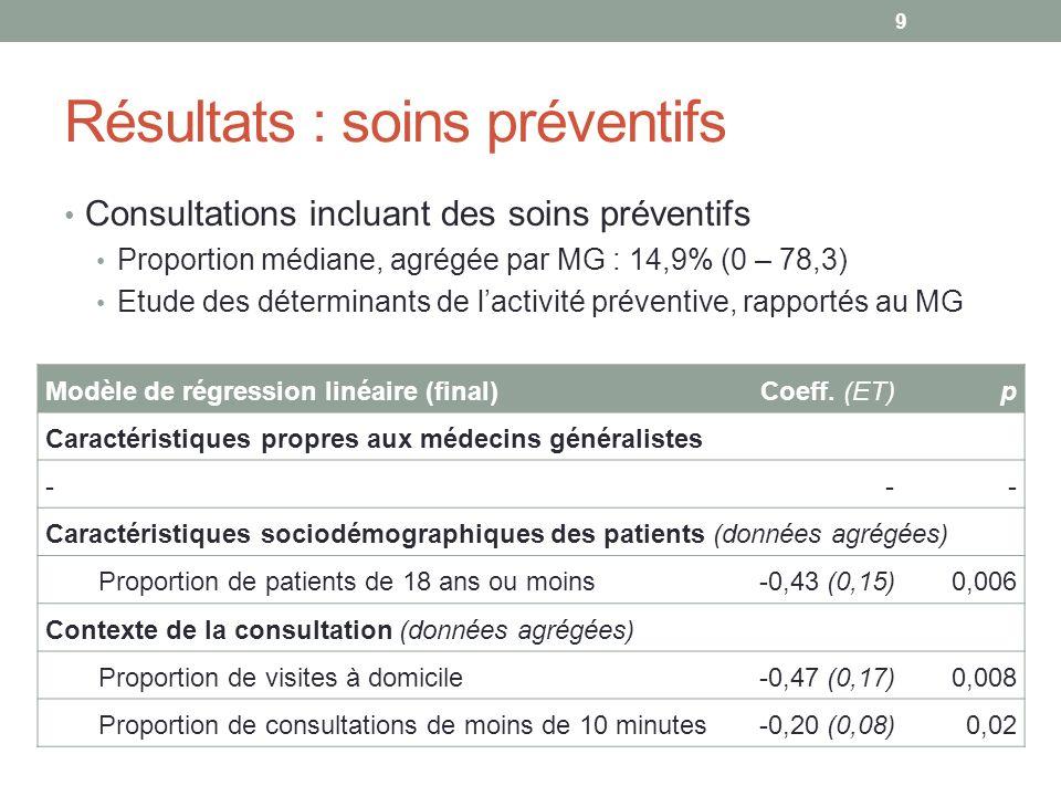 Résultats : soins préventifs Consultations incluant des soins préventifs Proportion médiane, agrégée par MG : 14,9% (0 – 78,3) Etude des déterminants