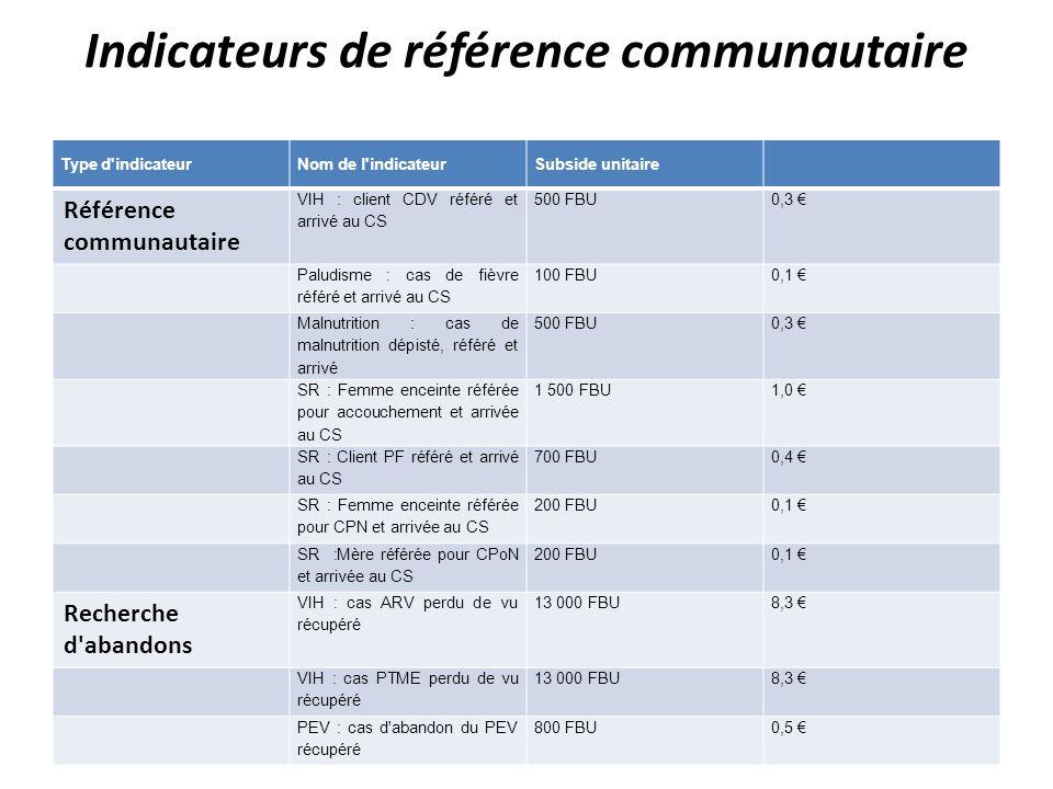 Indicateurs de référence communautaire Type d'indicateurNom de l'indicateurSubside unitaire Référence communautaire VIH : client CDV référé et arrivé