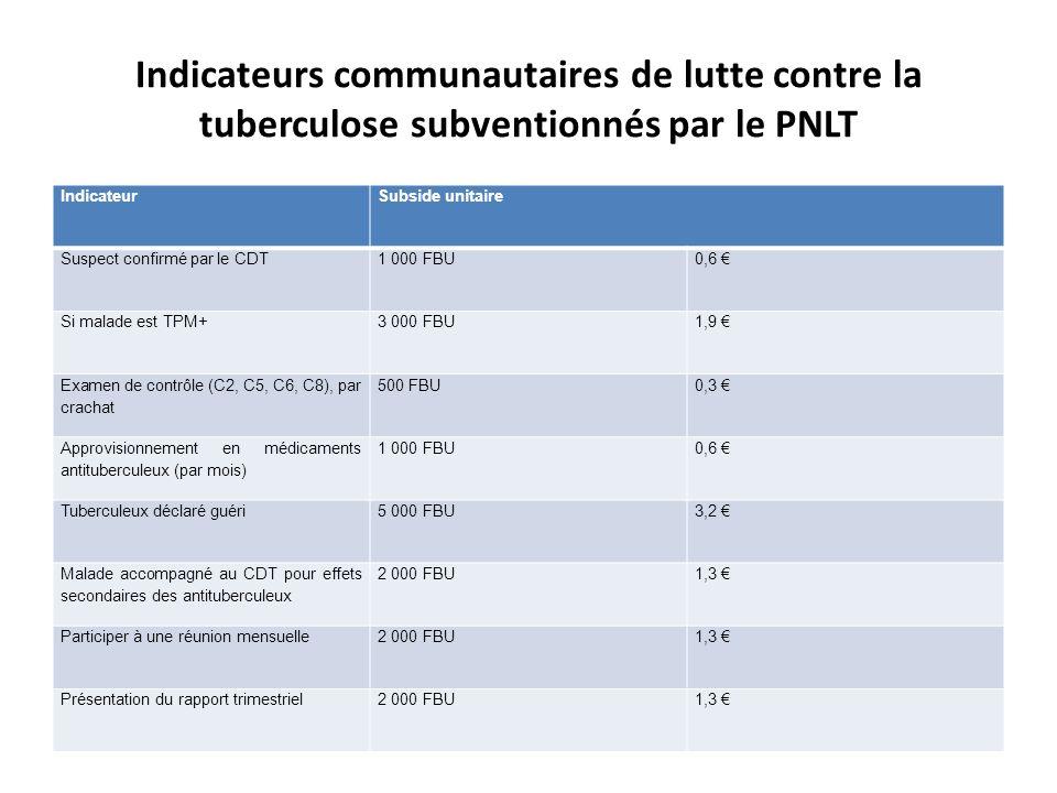 Indicateurs communautaires de lutte contre la tuberculose subventionnés par le PNLT IndicateurSubside unitaire Suspect confirmé par le CDT1 000 FBU0,6 Si malade est TPM+3 000 FBU1,9 Examen de contrôle (C2, C5, C6, C8), par crachat 500 FBU0,3 Approvisionnement en médicaments antituberculeux (par mois) 1 000 FBU0,6 Tuberculeux déclaré guéri5 000 FBU3,2 Malade accompagné au CDT pour effets secondaires des antituberculeux 2 000 FBU1,3 Participer à une réunion mensuelle2 000 FBU1,3 Présentation du rapport trimestriel2 000 FBU1,3