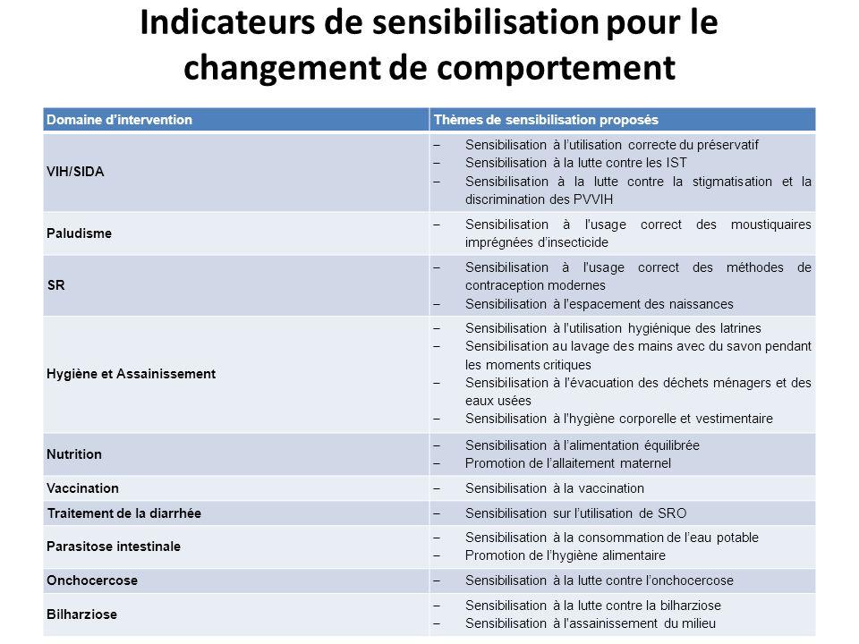 Indicateurs de sensibilisation pour le changement de comportement Domaine dinterventionThèmes de sensibilisation proposés VIH/SIDA Sensibilisation à l