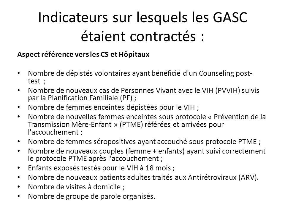 Indicateurs sur lesquels les GASC étaient contractés : Aspect référence vers les CS et Hôpitaux Nombre de dépistés volontaires ayant bénéficié d'un Co
