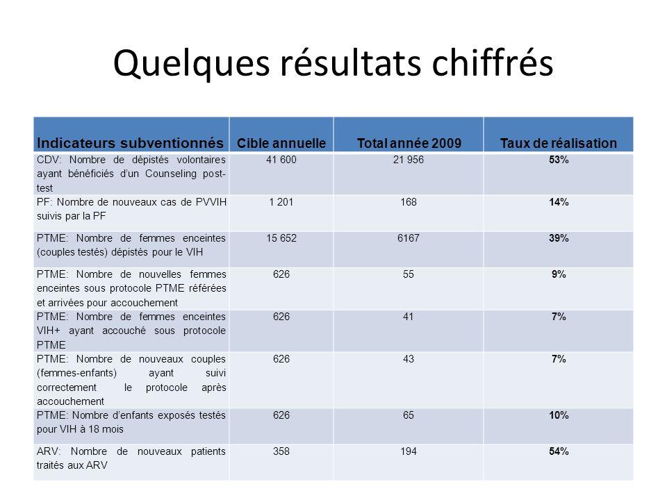 Quelques résultats chiffrés Indicateurs subventionnés Cible annuelleTotal année 2009Taux de réalisation CDV: Nombre de dépistés volontaires ayant béné