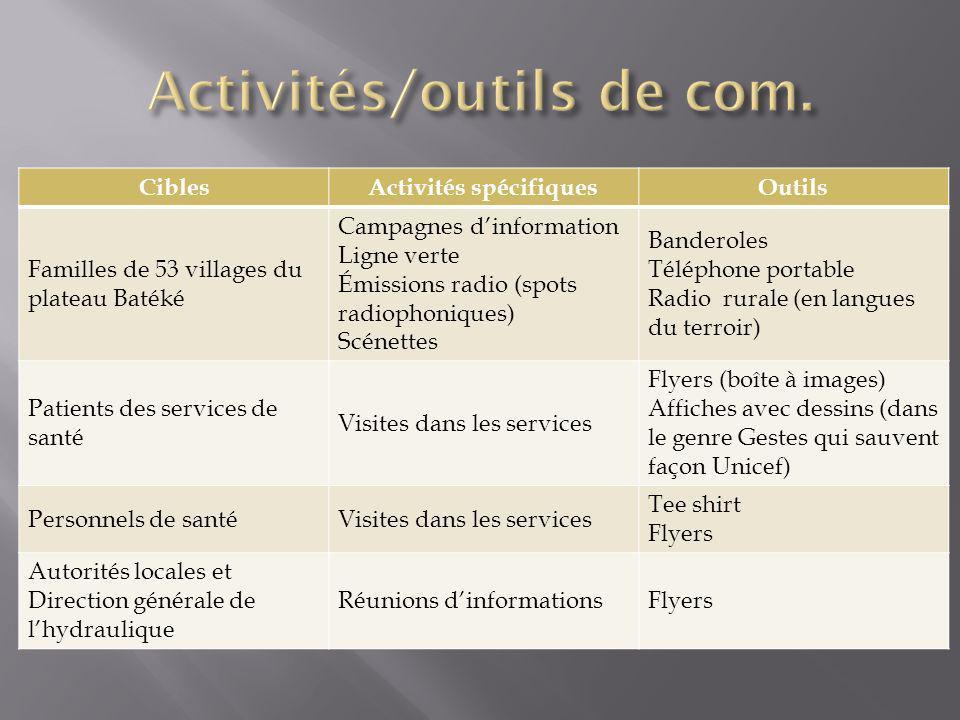 CiblesActivités spécifiquesOutils Familles de 53 villages du plateau Batéké Campagnes dinformation Ligne verte Émissions radio (spots radiophoniques)