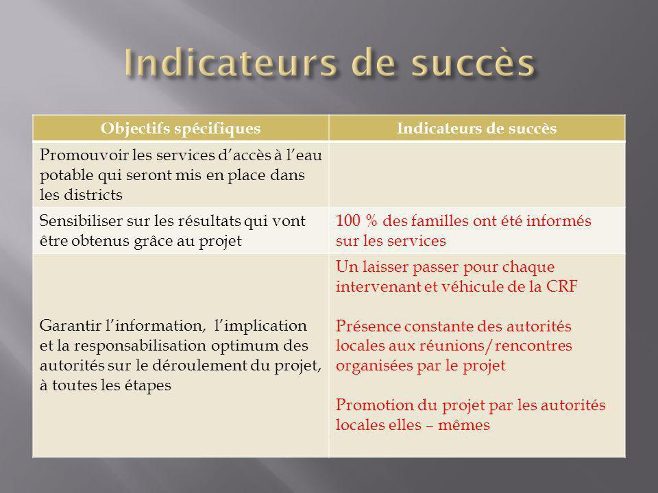 Objectifs spécifiquesIndicateurs de succès Promouvoir les services daccès à leau potable qui seront mis en place dans les districts Sensibiliser sur l