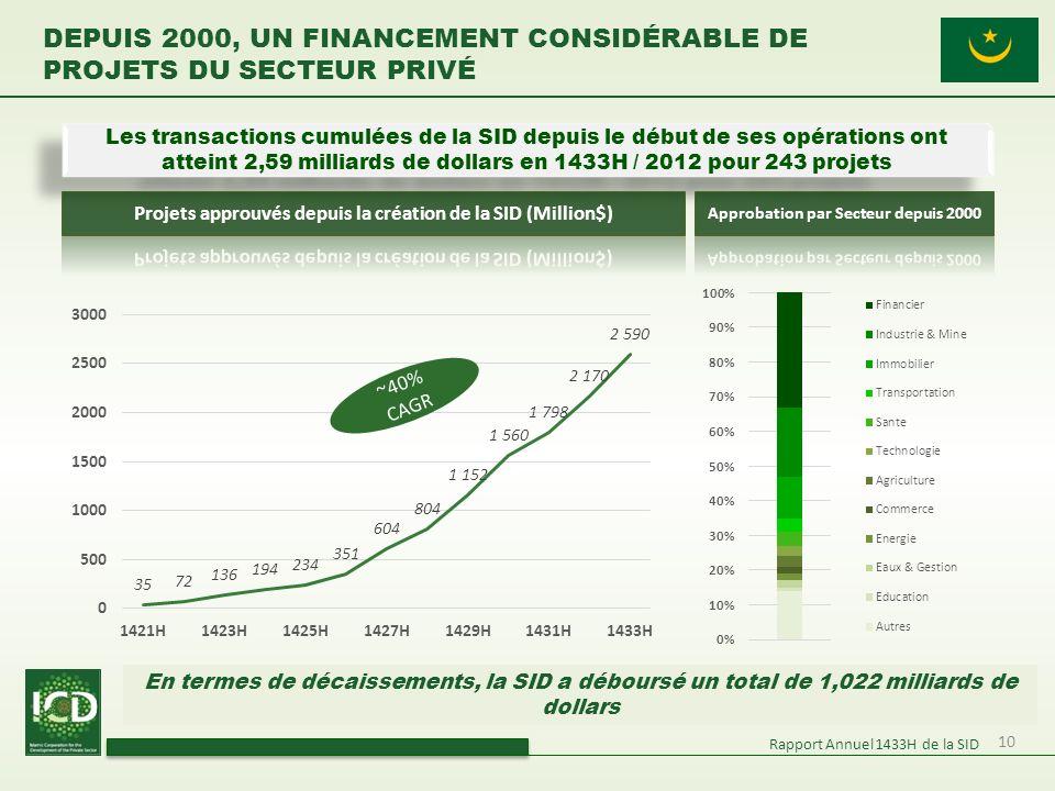 10 DEPUIS 2000, UN FINANCEMENT CONSIDÉRABLE DE PROJETS DU SECTEUR PRIVÉ Rapport Annuel 1433H de la SID Les transactions cumulées de la SID depuis le d