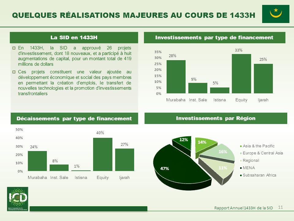 11 QUELQUES RÉALISATIONS MAJEURES AU COURS DE 1433H Rapport Annuel 1433H de la SID Investissements par type de financement Investissements par Région