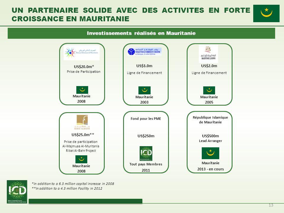 13 UN PARTENAIRE SOLIDE AVEC DES ACTIVITES EN FORTE CROISSANCE EN MAURITANIE Investissements réalisés en Mauritanie 2008 US$20.0m* Mauritanie Prise de